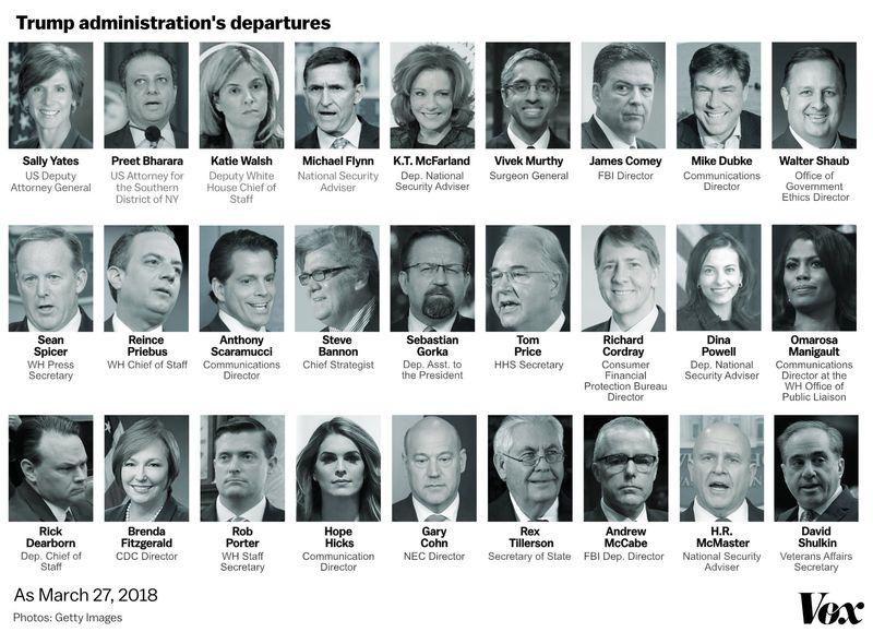 Trump Cabinet Departures